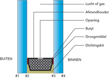 Eigenschappen structurele beglazing